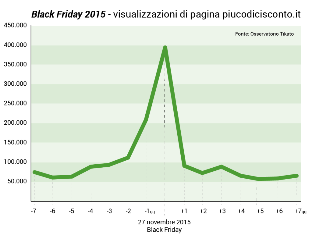 tikato-blackfriday-grafico-002